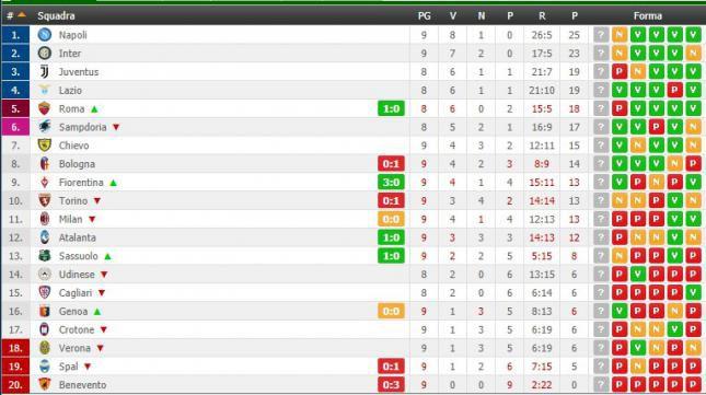Serie A Risultati E Classifica Benevento Ancora 0 Punti La Roma Vince Milan A Secco Di Gol Foto