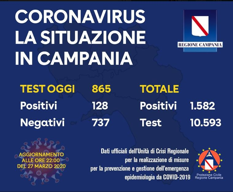Coronoavirus Campania