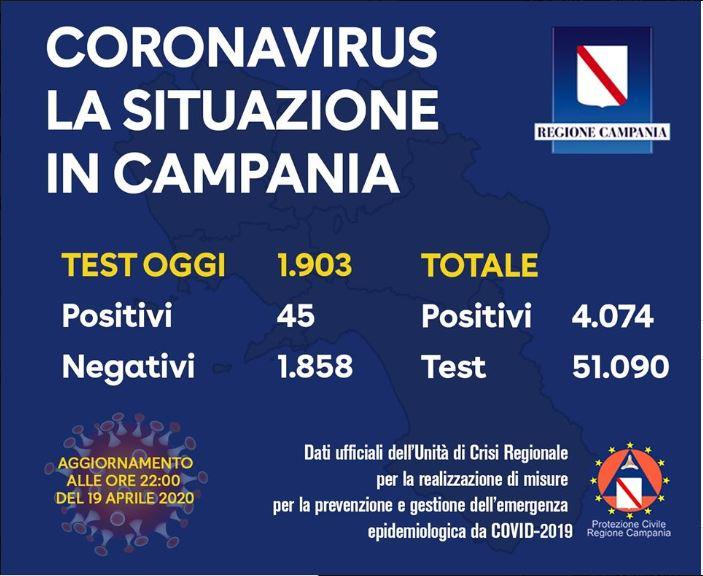 Coronavirus, Campania: i casi