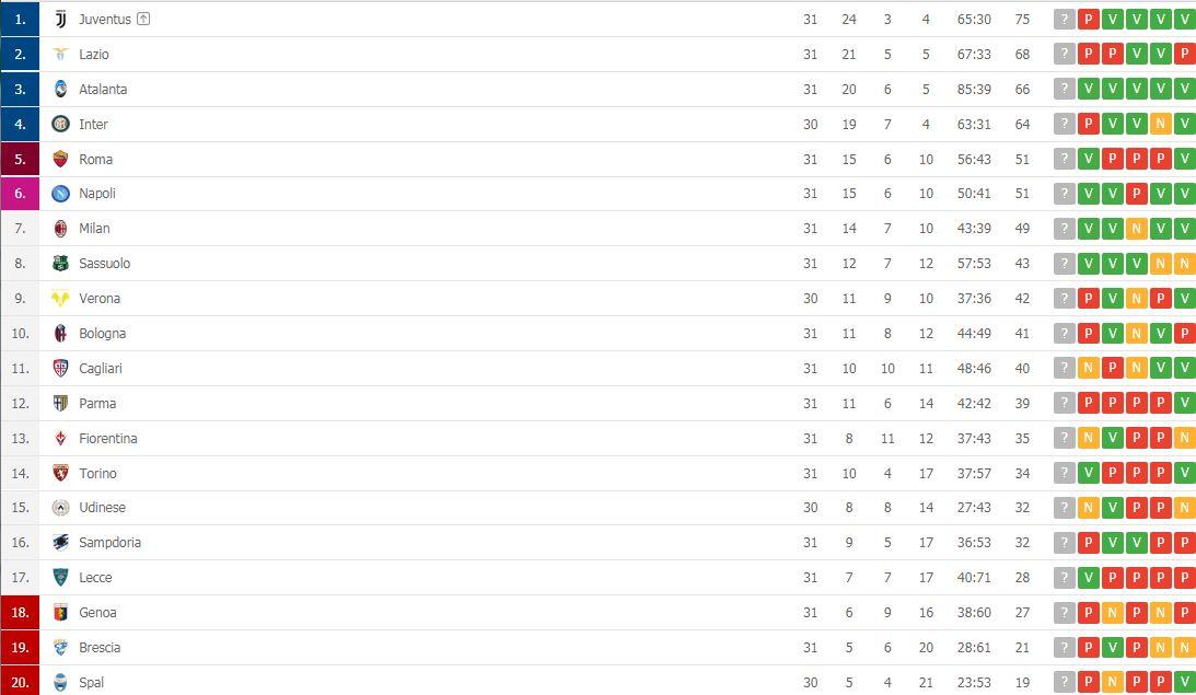 Serie A Risultati E Classifiche Vince Ancora L Atalanta Il Napoli Resta A 15